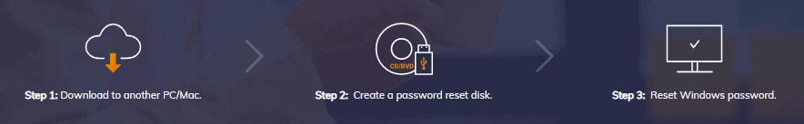 How to Use PassFab 4WinKey