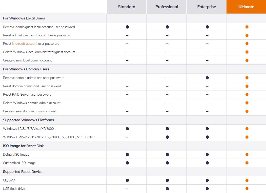 Key Features of PassFab 4WinKey
