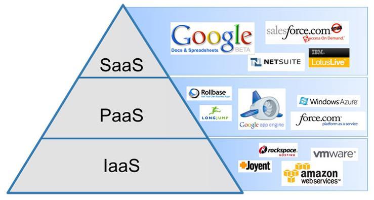 Examples of SaaS, PaaS and IaaS